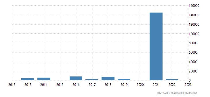 rwanda exports angola
