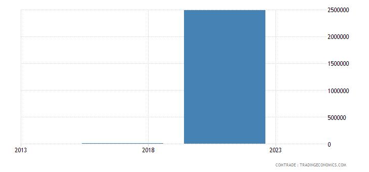 rwanda exports argentina