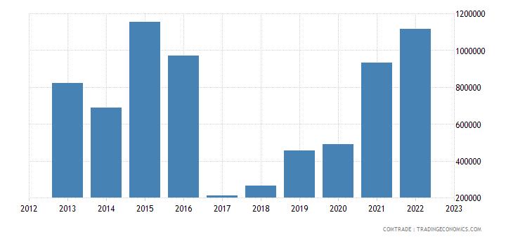 rwanda exports australia