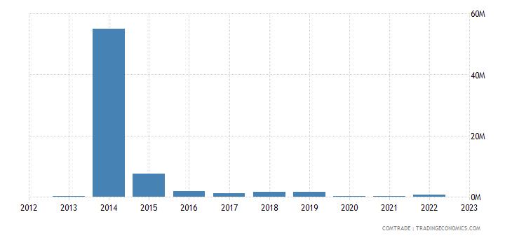 rwanda exports austria