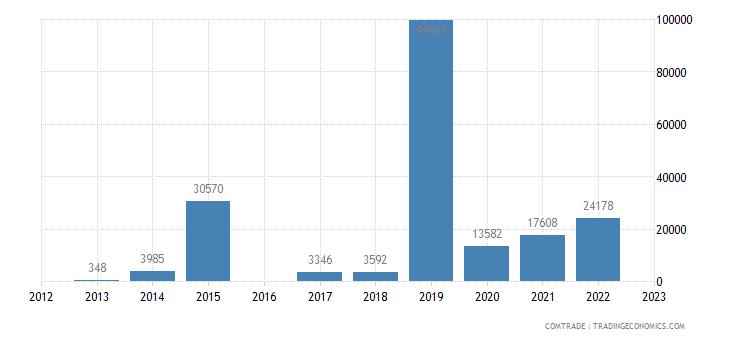 rwanda exports bangladesh