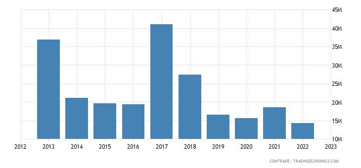 rwanda exports belgium