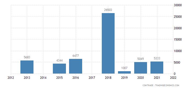 rwanda exports botswana