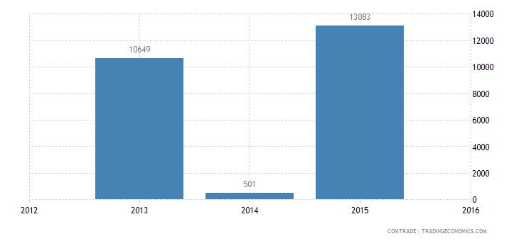 rwanda exports brazil