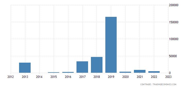 rwanda exports bulgaria