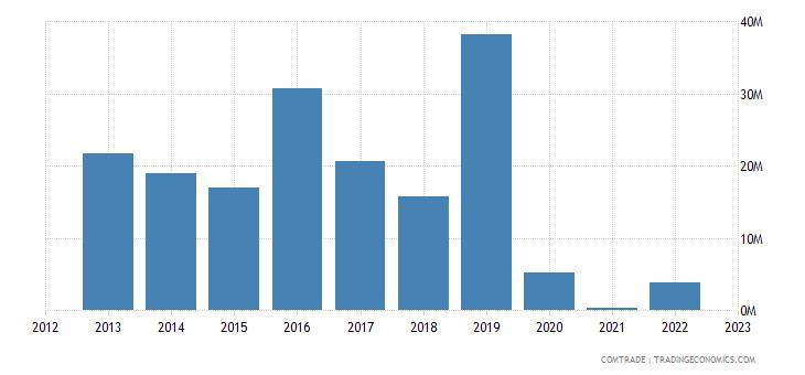 rwanda exports burundi