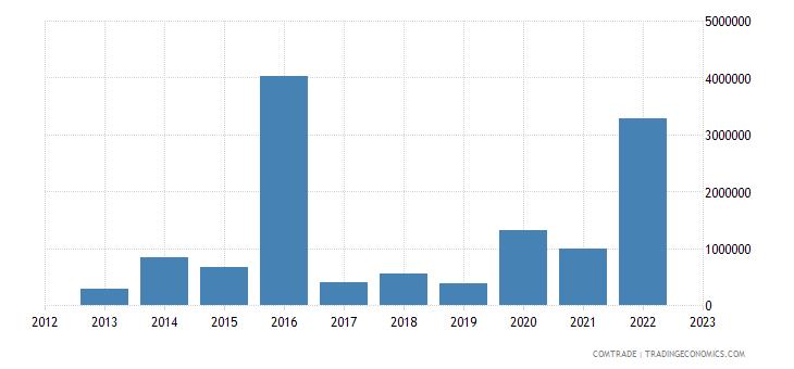 rwanda exports canada