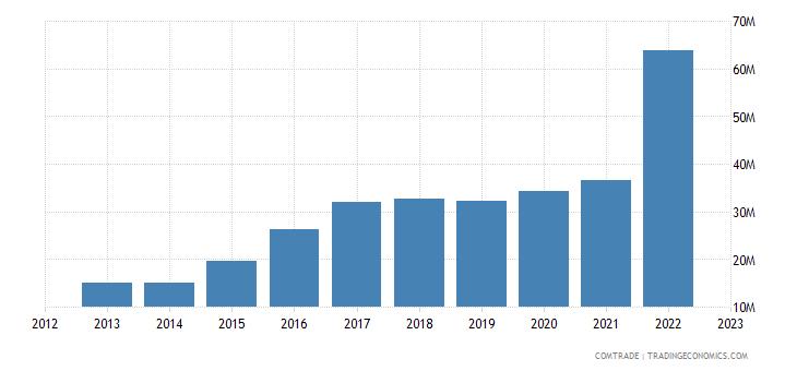 rwanda exports cereals
