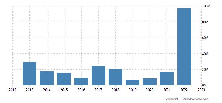 rwanda exports china