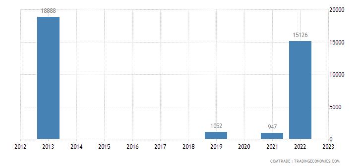 rwanda exports colombia