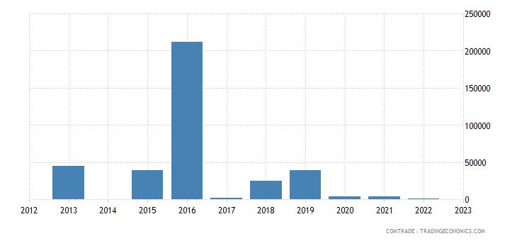 rwanda exports denmark