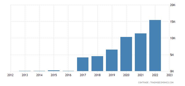 rwanda exports egypt
