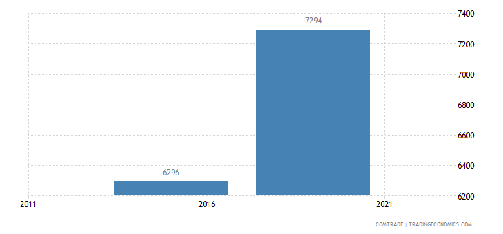 rwanda exports estonia