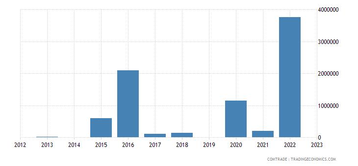 rwanda exports finland