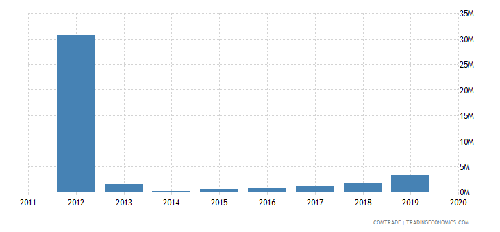 rwanda exports france