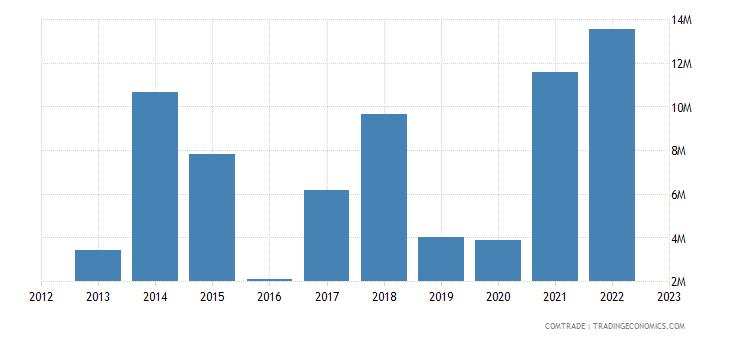 rwanda exports germany