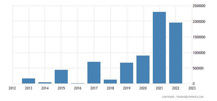rwanda exports ghana