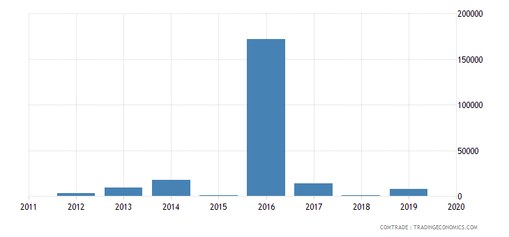 rwanda exports greece