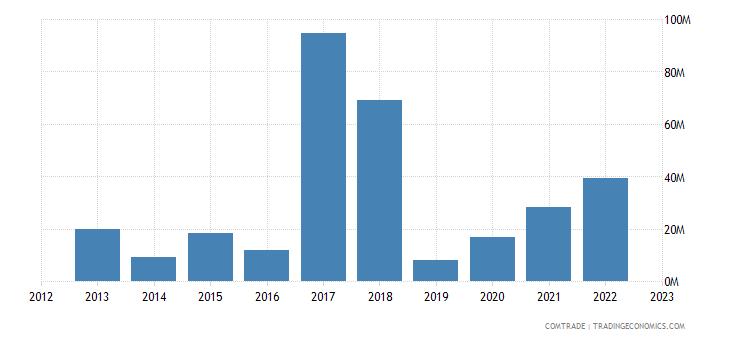 rwanda exports hong kong