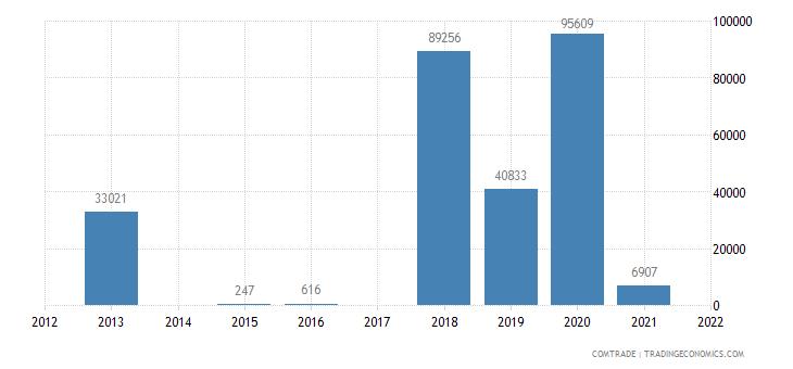 rwanda exports hungary