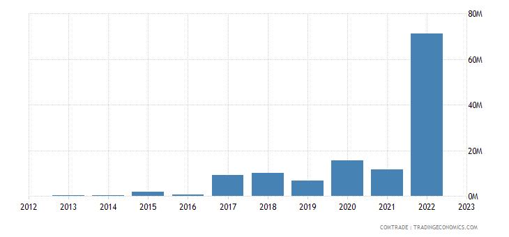rwanda exports india