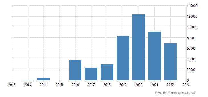 rwanda exports indonesia