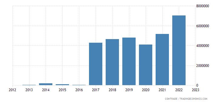 rwanda exports ireland