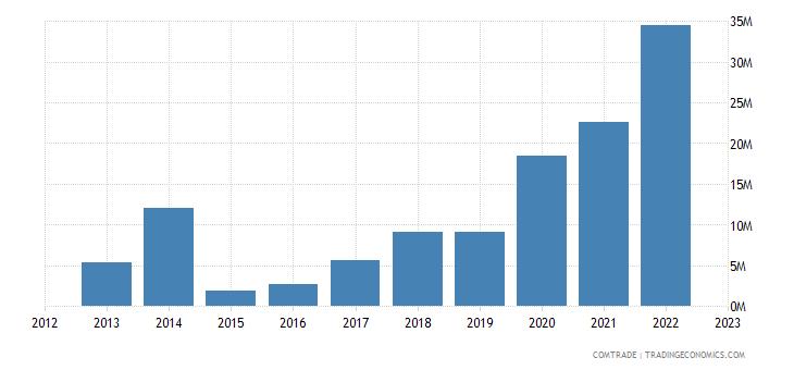 rwanda exports iron steel