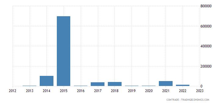rwanda exports israel