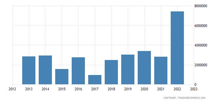rwanda exports italy