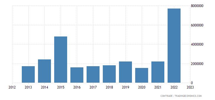 rwanda exports japan