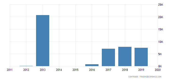 rwanda exports kazakhstan