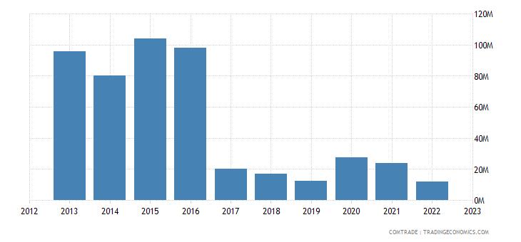 rwanda exports kenya