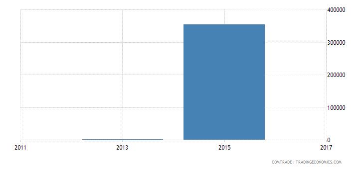 rwanda exports latvia