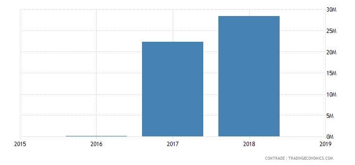 rwanda exports lithuania