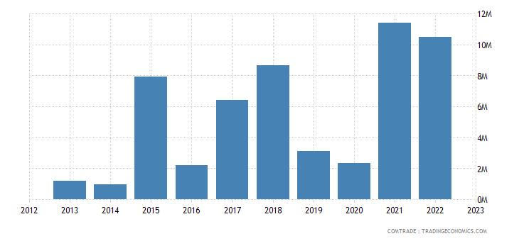 rwanda exports luxembourg