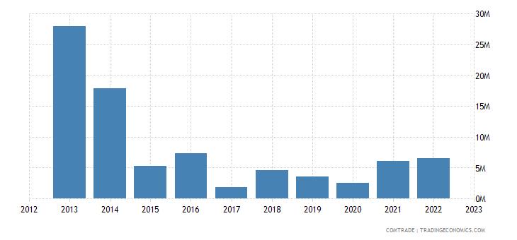 rwanda exports malaysia