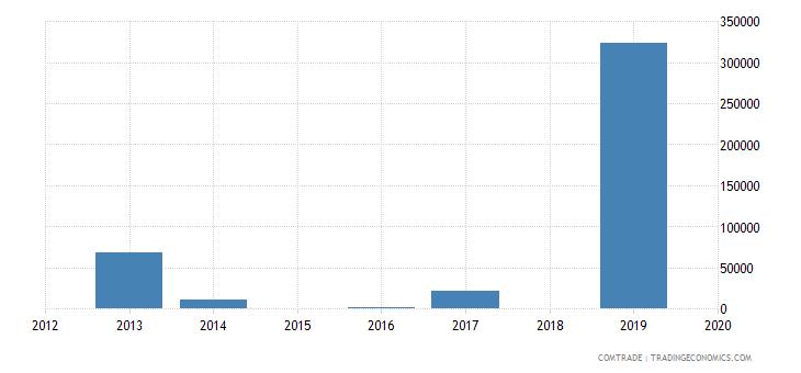 rwanda exports mexico