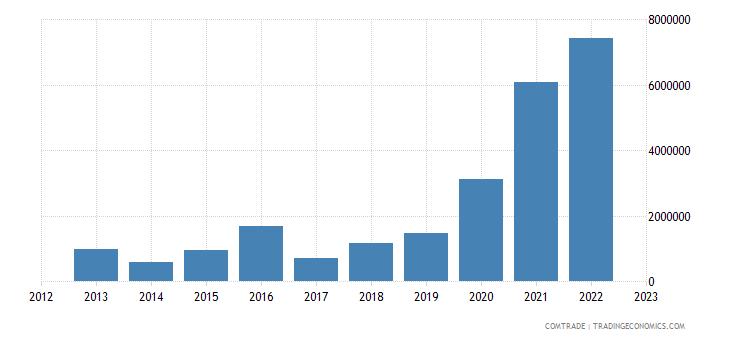rwanda exports miscellaneous manufactured articles