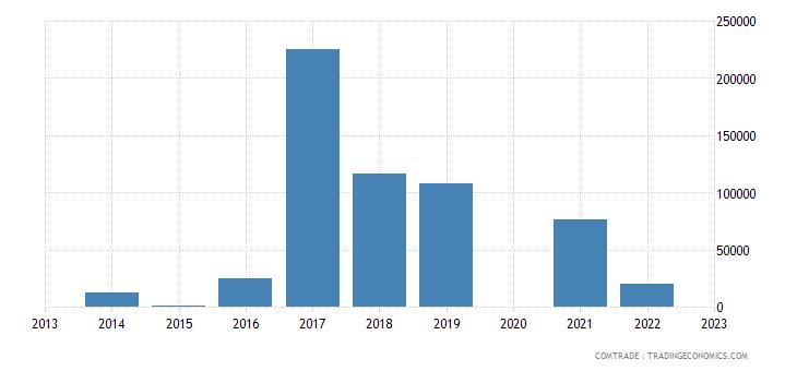rwanda exports morocco