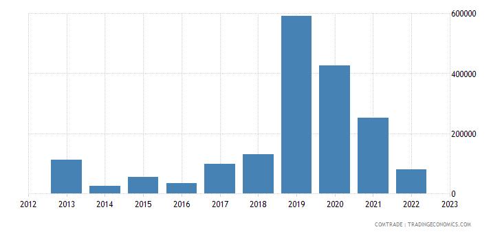 rwanda exports mozambique