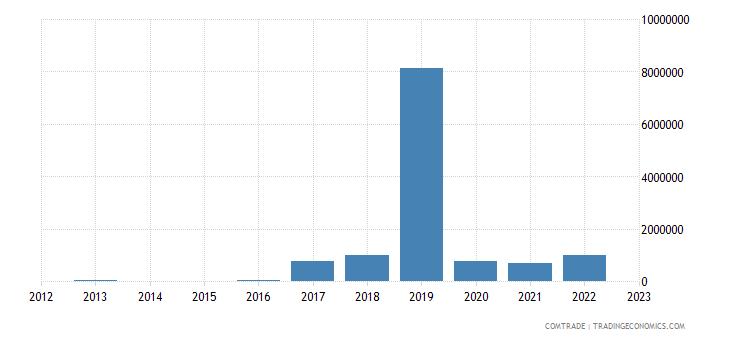 rwanda exports myanmar