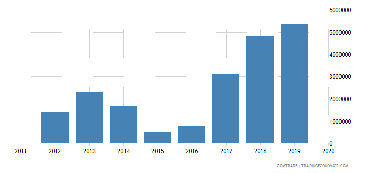 rwanda exports netherlands