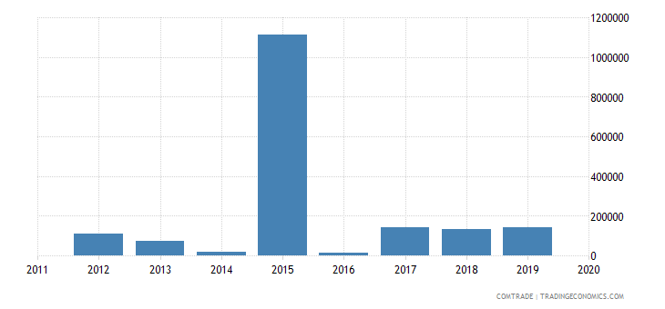 rwanda exports nigeria