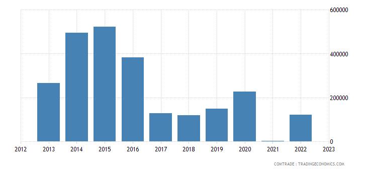 rwanda exports norway
