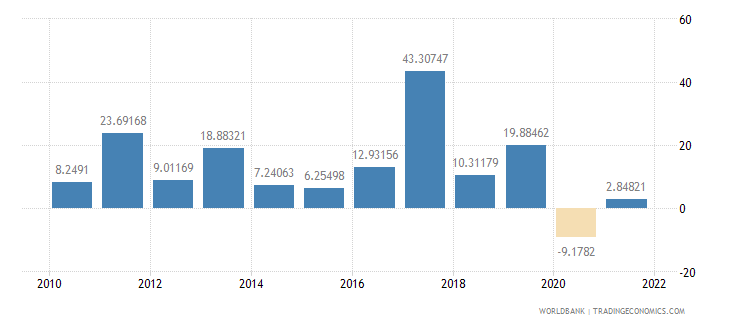 rwanda exports of goods and services annual percent growth wb data