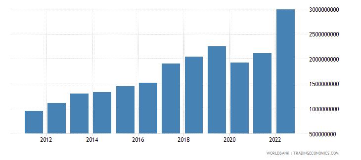 rwanda exports of goods and services bop us dollar wb data