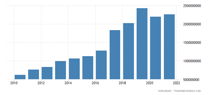 rwanda exports of goods and services constant 2000 us dollar wb data