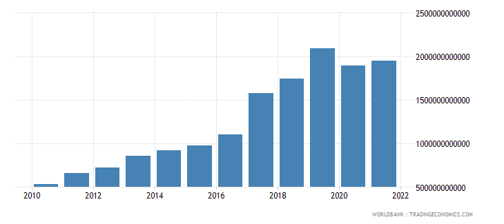 rwanda exports of goods and services constant lcu wb data