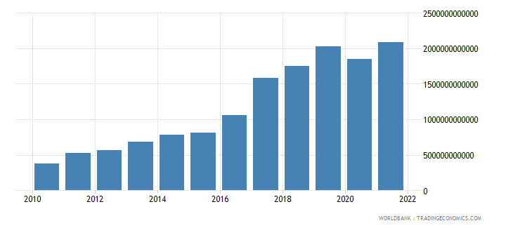 rwanda exports of goods and services current lcu wb data